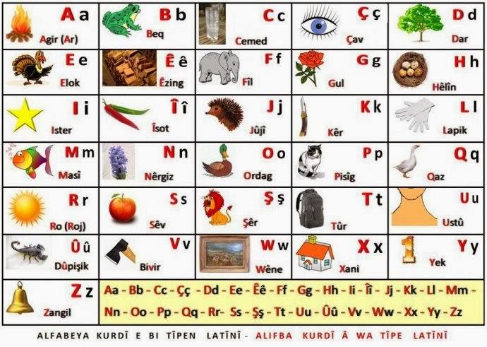Kürtçe Alfabe